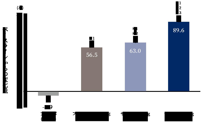 毛髪数のベースラインからの変化量(24週時)(主要評価項目)